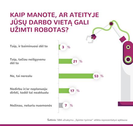 Apklausa: kas ketvirtas Lietuvos gyventojas mano, kad jo darbo vietą užims robotas