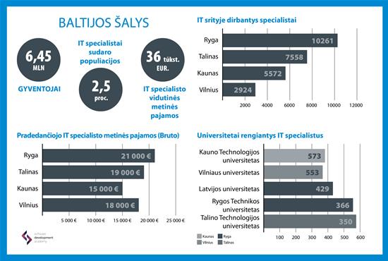 IT specialistų rinka Baltijos šalyse: Lietuva vejasi pirmaujančią Rygą