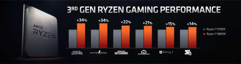 """Atskleistas """"Ryzen 3000"""" procesorių sąrašas, kainos, sparta išleidimo data"""