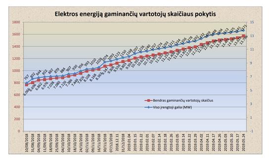Saulės elektrinių plėtrą skatina parama ir užkrečiantis pavyzdys