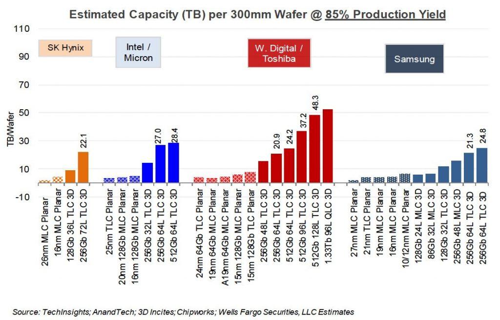 NAND atminties gamintojai skubina 120/128 sluoksnių 3D NAND gamybos įsisavinimą