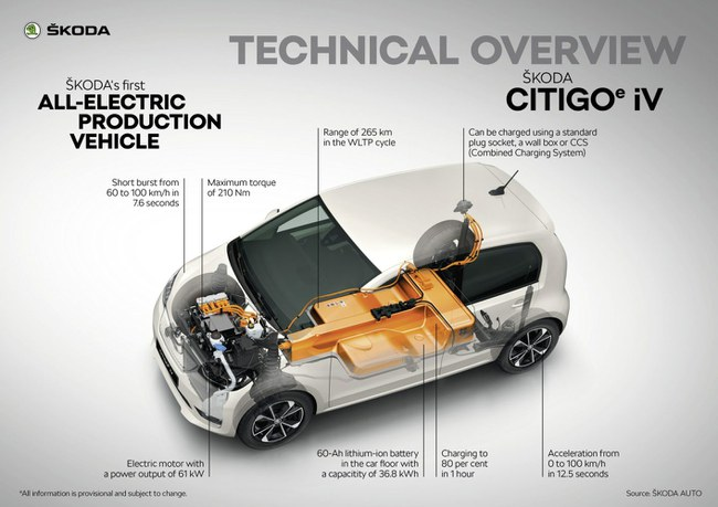 """""""Škoda CITIGOe iV"""" techninės specifikacijos © Gamintojo nuotr."""