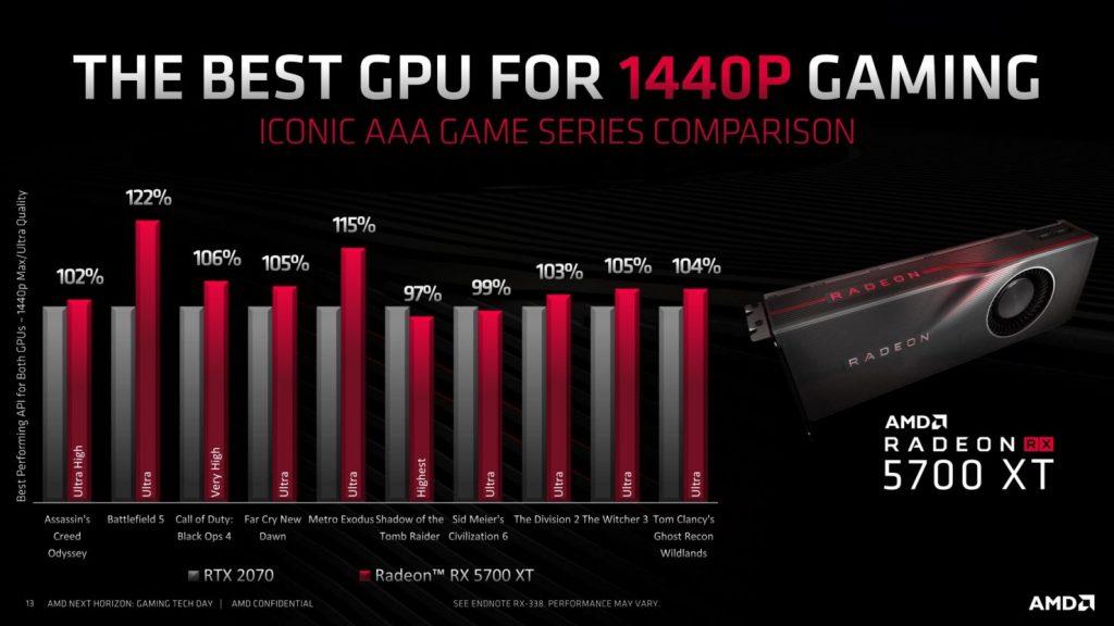 """AMD anonsuoja """"Radeon RX 5700 (XT)"""", kaina, sparta, išleidimo data"""