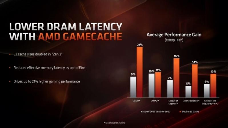 """AMD atnaujino """"Zen 2"""" spartinančiąją atmintį, stipriai padės žaidimuose"""