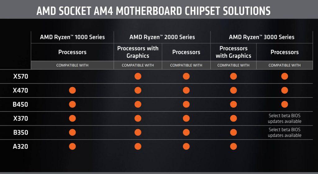 """BIOS mikroschemų dydžiai beveik visada žlugdo AMD pažadą dėl atgalinio """"Zen 2"""" suderinamumo"""
