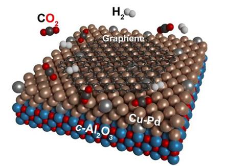 KIT tyrėjai grafeno gamybos metu panaudoja anglies dioksido dujas © KIT
