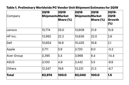 """""""Lenovo"""" pirmauja pasaulinėje kompiuterių rinkoje"""