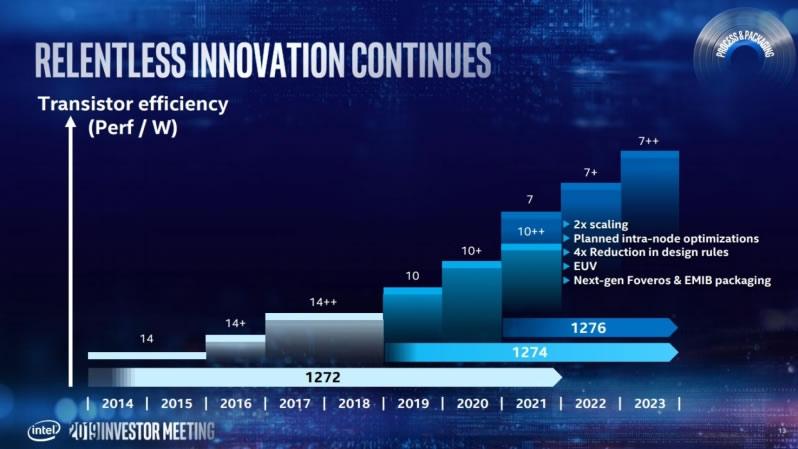 """""""Intel"""" tikisi 7 nm litografiją įvaldyti per du metus"""