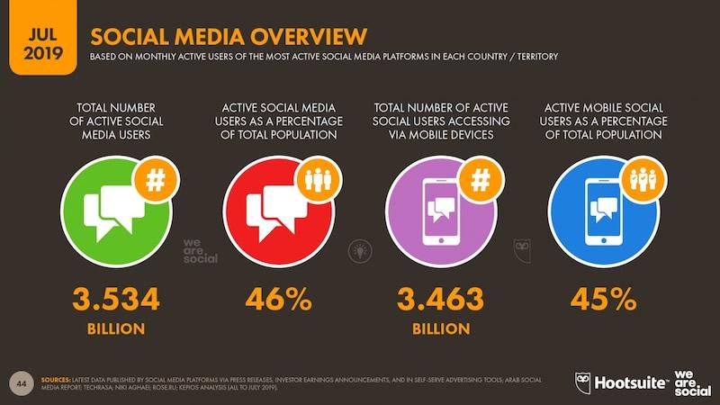 46 % pasaulio gyventojų naudojasi socialinėmis platformomis
