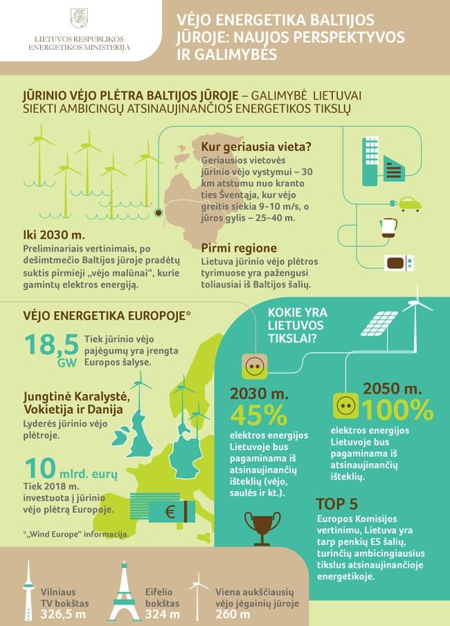 Lietuva gali pastatyti net 3350 MW galios vėjo elektrinių parkus Baltijos jūroje