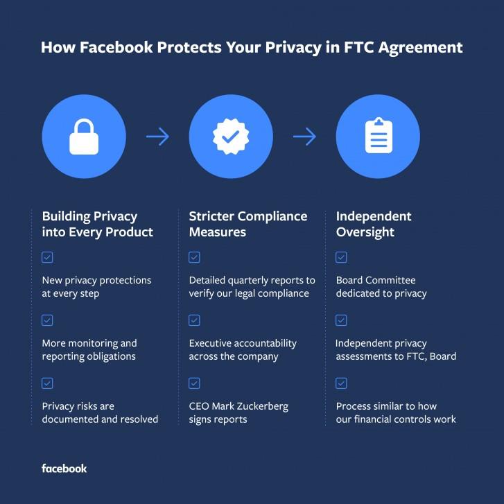 """""""Facebook"""" sutiko sumokėti 5 mlrd. USD baudą dėl naudotojų duomenų pažeidimų"""