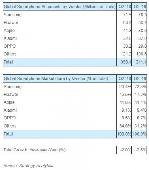 Paaiškėjo, kurie išmaniųjų telefonų gamintojai buvo antrojo metų ketvirčio lyderiai