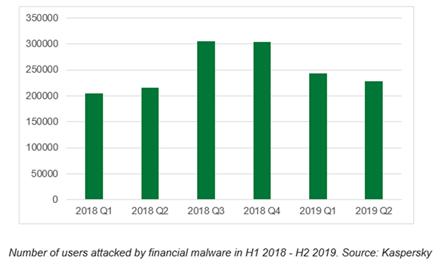 Per pirmąjį 2019 m. pusmetį vartotojų, nukentėjusių nuo finansinių kenkėjiškų programų, skaičius išaugo 7 proc. ir pasiekė 430 000