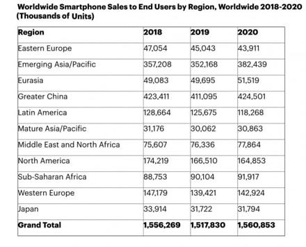 Šiemet ir toliau mažės išmaniųjų telefonų pardavimai, tačiau kitąmet numatomas nemažas augimas