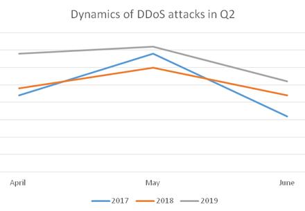 Šių metų antrojo ketvirčio metu, lyginant su praėjusiais metais, DDoS atakų skaičius išaugo 18 proc.