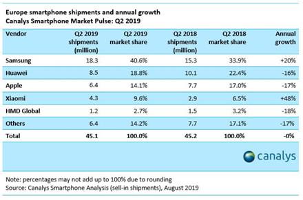 """""""Apple"""" telefonų pardavimai ir toliau krinta, o """"Xiaomi"""" fiksuoja įspūdingą populiarumo augimą"""