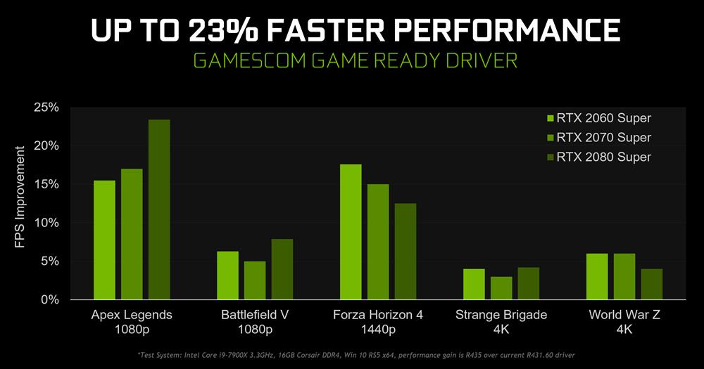 """""""nVidia"""" išleidžia didelį tvarkyklių atnaujinimą – """"GeForce Gamescom Game Ready 436.02 WHQL"""""""