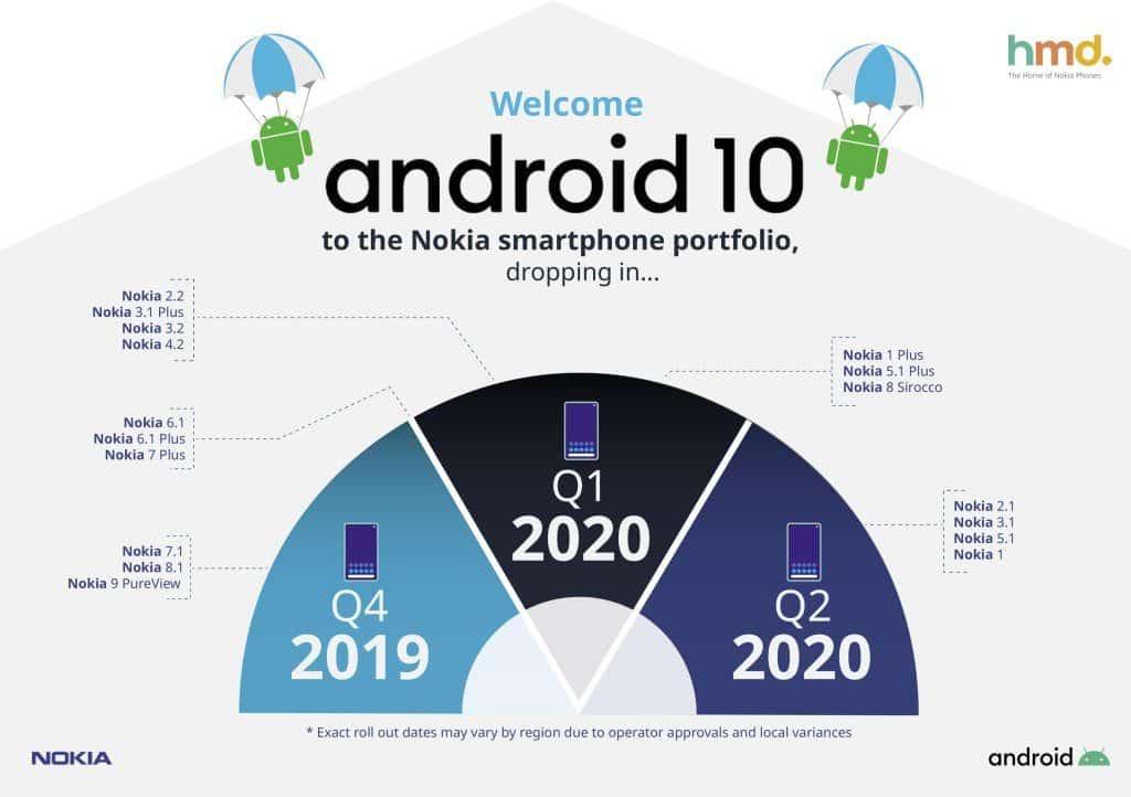 """Puikios naujienos """"Nokia"""" telefonų turėtojams – visi įrenginiai sulauks """"Android 10"""" atnaujinimo, sužinokite kada"""