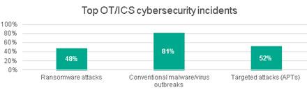 Pusė pramoninių kibernetinio saugumo incidentų įvyksta dėl darbuotojų klaidų