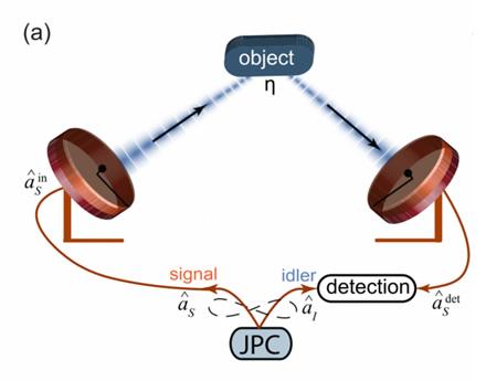 Kvantinis radaras © techtimes.ir