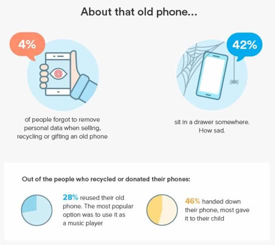 Kodėl išmanųjį telefoną telefoną keičiame vis rečiau, sužinokite teisingą atsakymą!