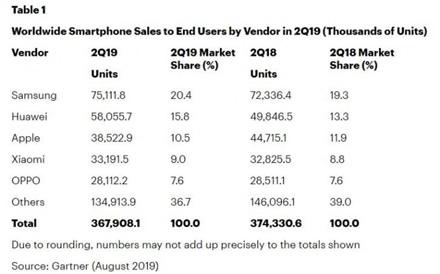 """Telefonų pardavimai ir toliau krinta – pirmauja """"Samsung"""", o """"Huawei"""" vis dar antri"""