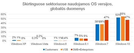 """""""Windows"""" OS versijų pasiskirstymas įrenginiuose, kuriuos naudoja namų vartotojai ir verslo klientai (globalūs duomenys)"""
