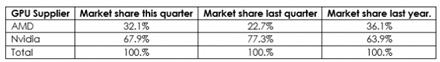 """AMD sugebėjo atkovoti beveik 10 % diskrečių vaizdo plokščių rinkos iš """"nVidia"""""""