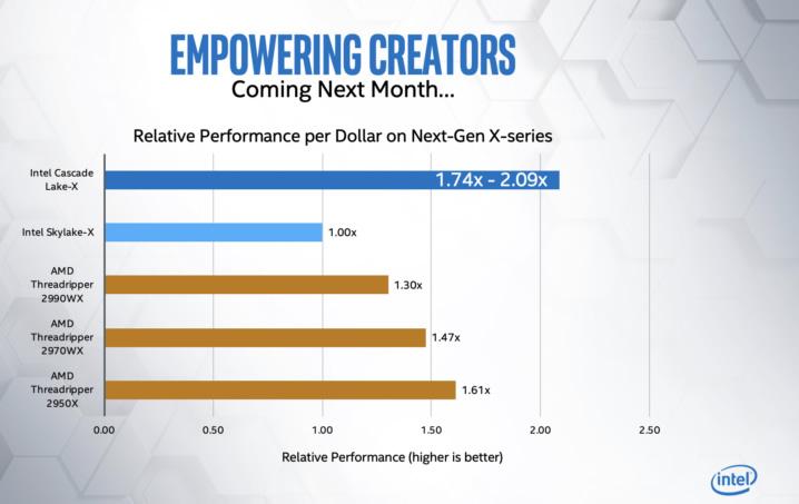 """""""Cascade Lake-X"""" procesoriai turės geresnį kaina/sparta santykį už """"Threadripper"""" procesorius"""