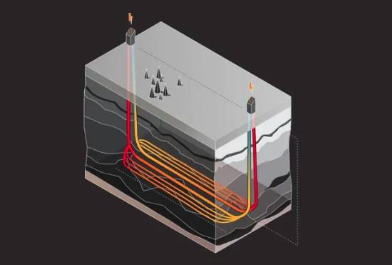 """""""Eavor-Loop"""" sistemos vizualizacija © """"Eavor Technologies"""""""