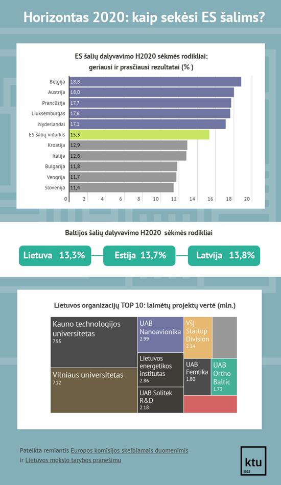 Spręs neatidėliotiną ES uodegoje esančios Lietuvos galvosūkį – kur investuoti nuo 2021 metų?