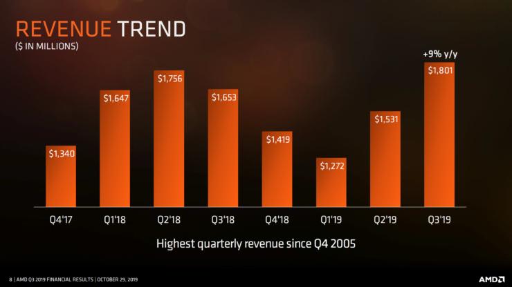 AMD paskelbė trečio ketvirčio finansinius rezultatus