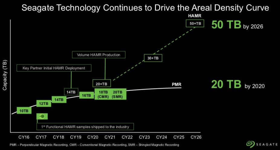 """""""Seagate"""" planuoja išleisti 20 TB mechaninius diskus 2020 metais"""