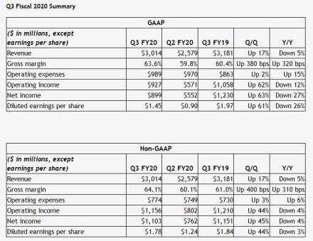 """nVidia"" skelbia fiskalinio ketvirčio finansinius rezultatus"