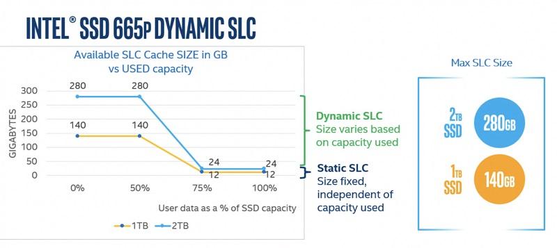 """""""Intel"""" išleidžia 665p SSD kaupiklių seriją"""