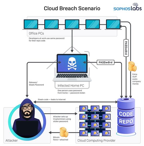 Kibernetinio saugumo ekspertai prognozuoja neramius 2020-uosius