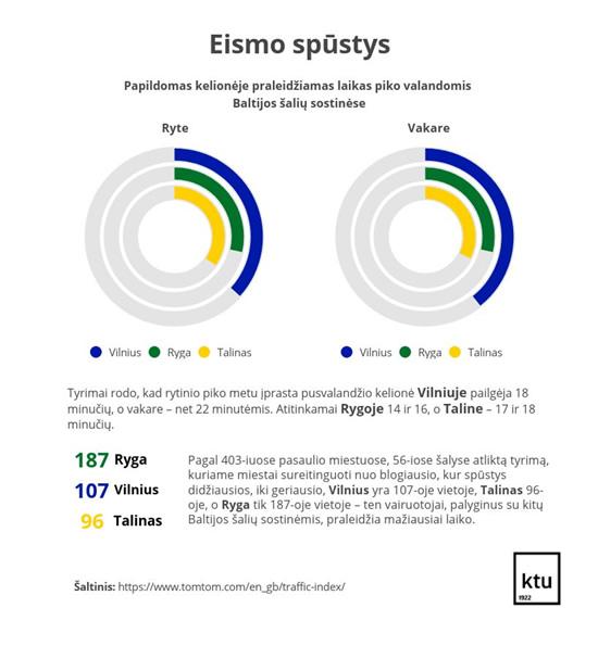 Lietuvos didmiesčiuose diegiamos išmanios transporto sistemos – siekiama mažinti kamščių susidarymą