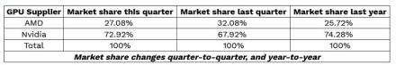 """Diskrečių vaizdo plokščių rinką ir toliau valdo """"nVidia"""""""