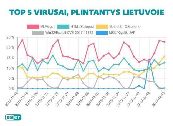 TOP 5 virusai, plintantys Lietuvoje