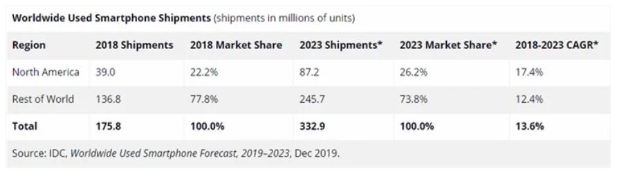 Naujų telefonų pardavimams traukiantis – itin sparčiai auga naudotų telefonų rinka
