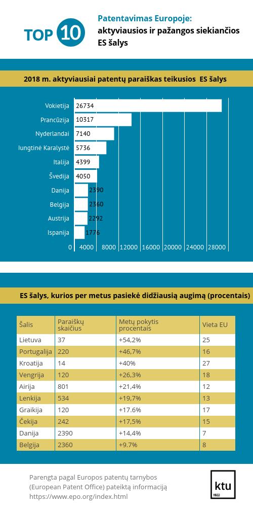 Patentavimas Europoje