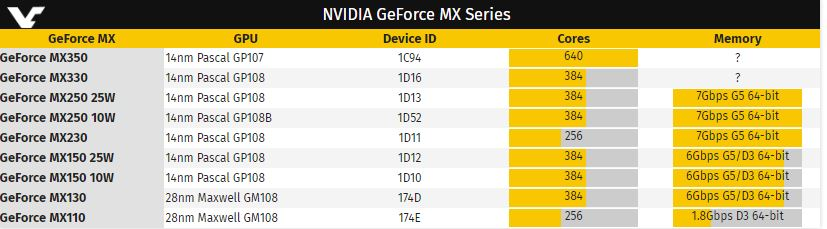 """nVidia GeForce MX 350"" ir MX 330 vis dar turės ""Pascal"" architektūrą"