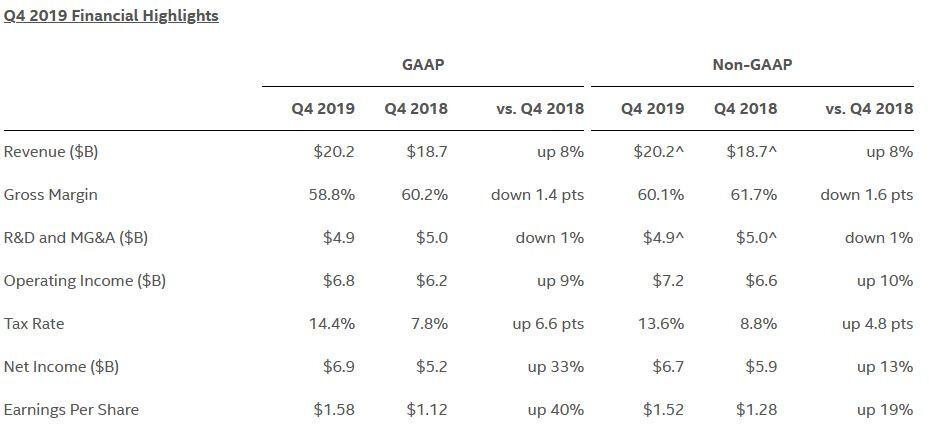 """""""Intel"""" ir toliau demonstruoja puikius finansinius rezultatus"""