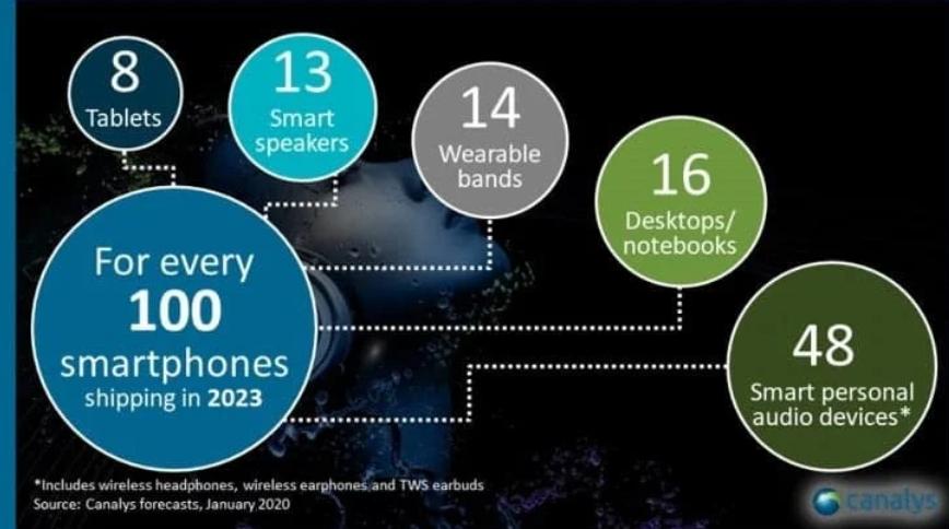 Garso įrenginiai mes iššūkį išmaniesiems telefonams – ausinių pardavimai vysis telefonų pardavimų rezultatus