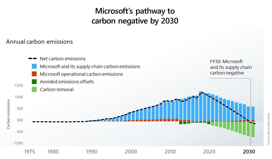 """""""Microsoft"""" išvalys per visą savo veiklą išskirtą anglies dvideginio kiekį"""