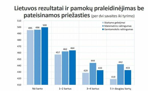 PISA tyrimo rezultatai ir mokinių lankomumas likus dviems savaitėms iki jo