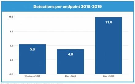 """""""Malwarebytes"""": 2019 metais """"Mac"""" nustatytų virusų padaugėjo 400 %"""