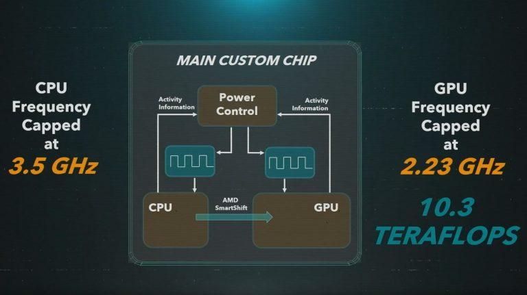 """""""PlayStation 5"""" turės RDNA 2 grafikos procesorių su iki 2,23 GHz dažniu (10,3 TFLOPs)"""