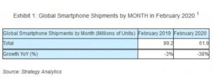 Išmaniųjų telefonų pardavimai krinta įspūdingais tempais
