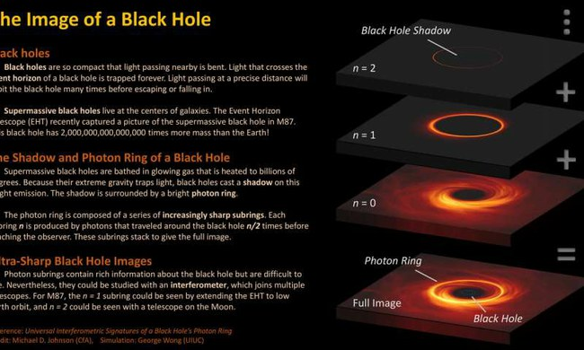 Universal Interferometric Signatures of a a Black Hole's Photon Ring